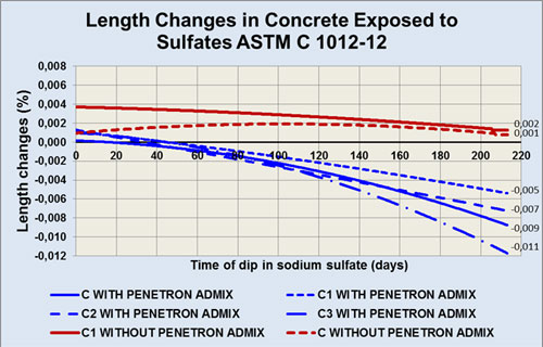 sulfate-length-changes